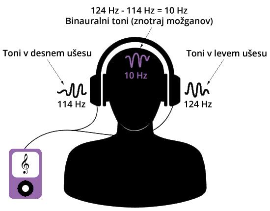 binauralni toni meditacije